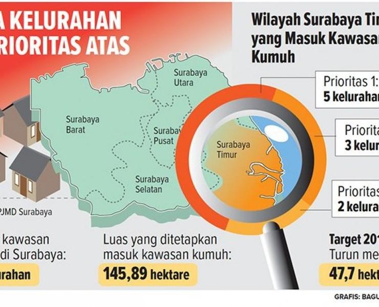 Bangun IPAL-Saluran untuk Penuntasan Kawasan Kumuh Surabaya Timur